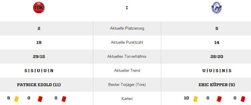 Saisonstatistik beider Clubs im Überblick